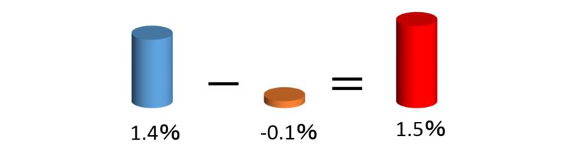 Разница процентных ставок между USD и JPY