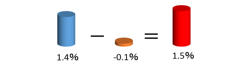 USDとJPYの金利差