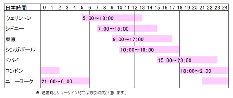FXの取引時間の表