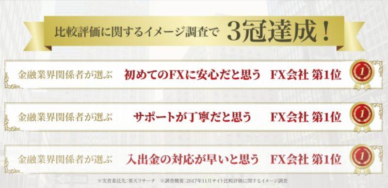 GemForexが比較評価に関するイメージ調査で3冠達成!